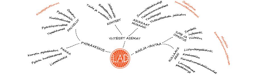 Liikkuvan arjen design -mindmap